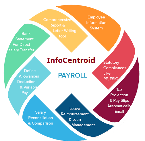 payroll software mumbai