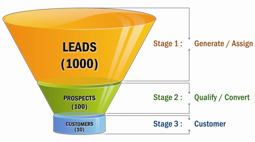 lead generation company in mumbai